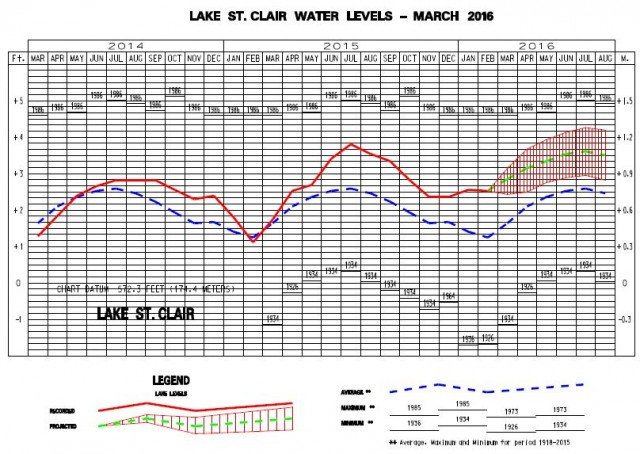 St Clair Water Level Forecast March 2016