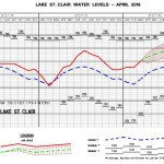 St. Clair Water Level Projections Adjusted Upward