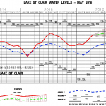 Lake St. Clair Water Levels Continue to Exceed Projections, May 2016 Report