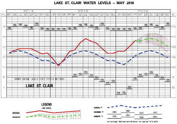 Montly Water Levels Report May 2016 600