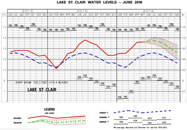 Lake St Clair Water Levels June 2016 600