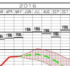 Note the near flat-line for the Month of May.