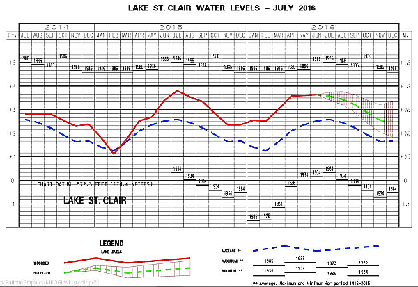 Lake St Clair Water Levels July 2016 600